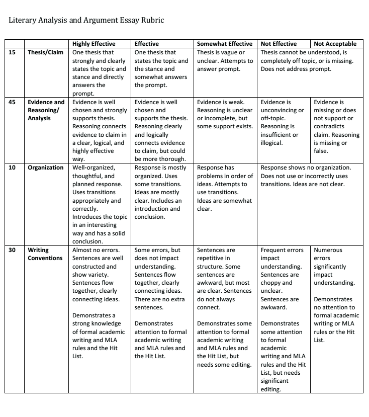 how to write a literary analysis outline  examples at kingessays literary analysis rubric
